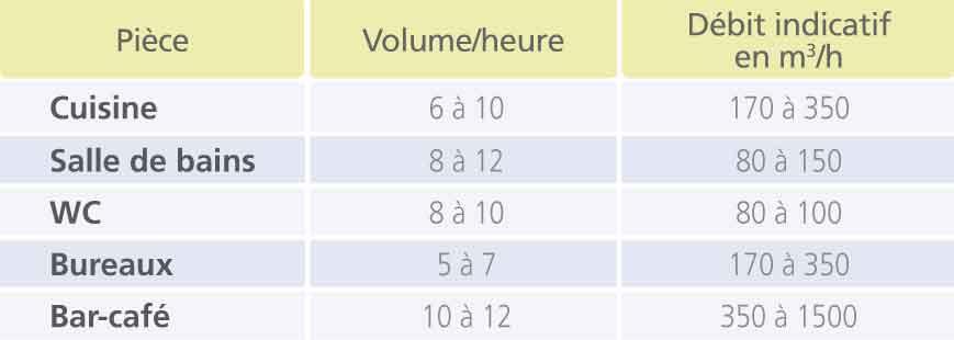 La v m r ventilation m canique r partie blog clim for Extracteur d air cuisine